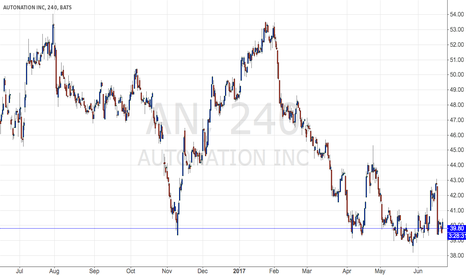 AN: Auto Nation pauses here before move lower