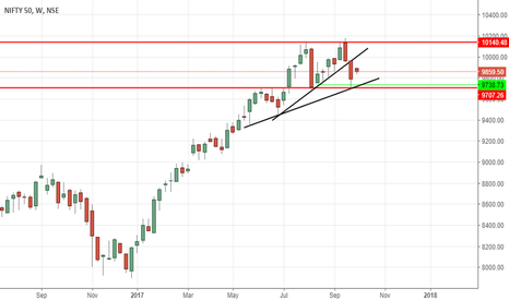 NIFTY: NIfty Technical Review - Cautious approach at higher levels