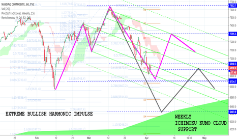IXIC: NASDAQCom-EXTREME BULLISH HARMONIC IMPULSE IN FORMATION