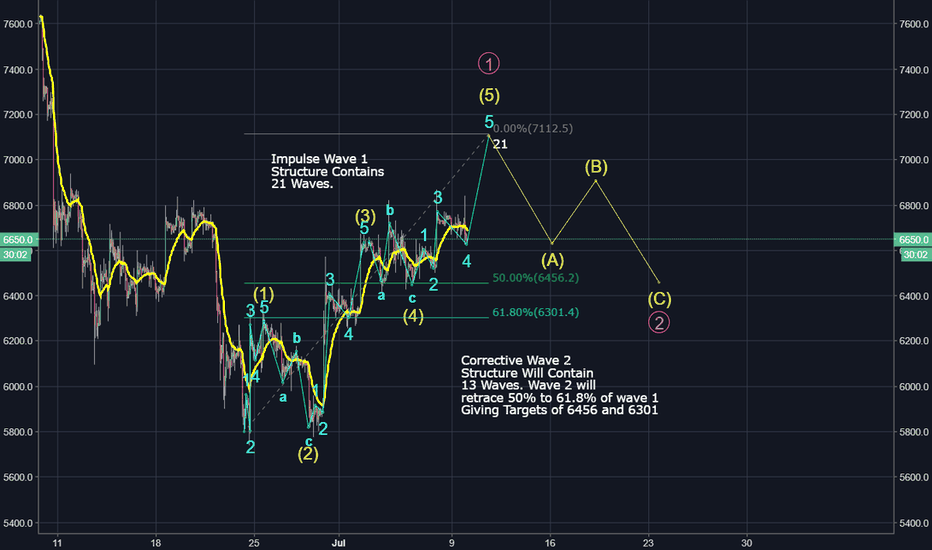 XBTUSD: Elliot Wave Analysis