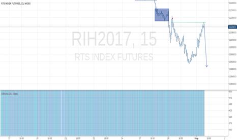 RIH2017: вход от уровня ухода вниз предыдущего дня