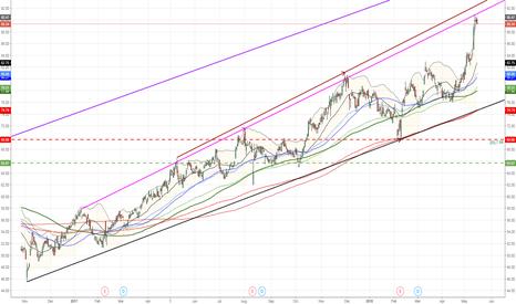 REA: $REA.AX near major sell trend resistance  #ASX #ASX200
