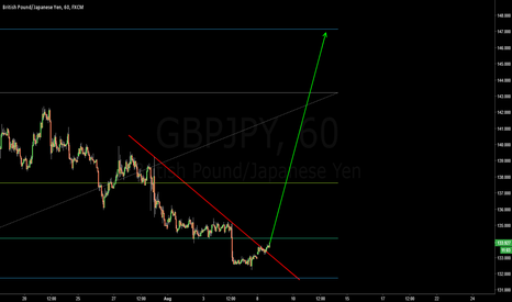 GBPJPY: Long for the wave C ? ??