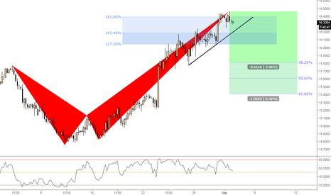 EURZAR: (4h) Bearish @161% XA extension