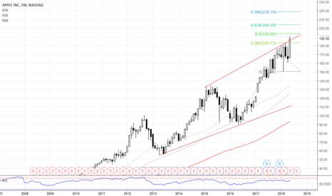 AAPL: AAPL - Mid-term: This is the top or keep breaking?