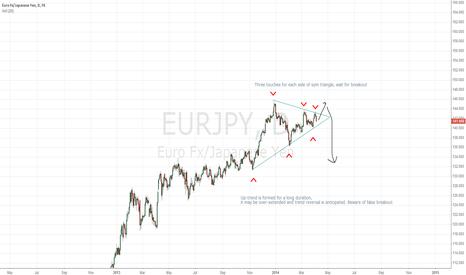 EURJPY: Sym triangle
