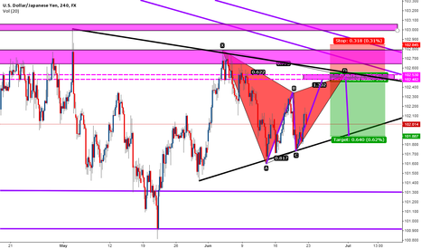 USDJPY: USDJPY Bearish Gartley pattern