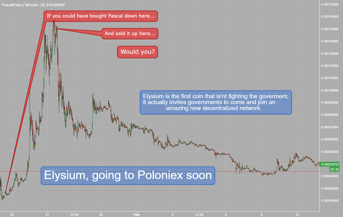 Fascination About Coinbase Vs Poloniex