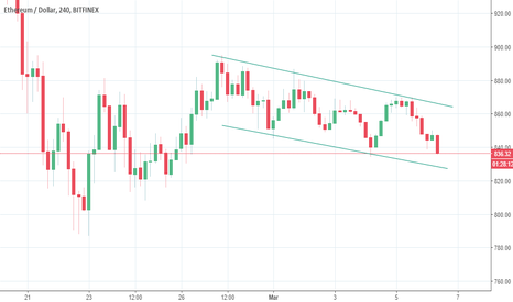 ETHUSD: ETH/USD Channelling down #ETHERIUM