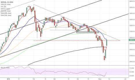IMV: Buena recuperación del $MERVAL . Y el riesgo? sigue presente.