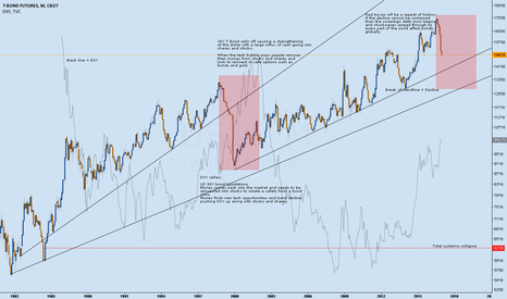 US1!: US30Y T Bond and the bond crisis.