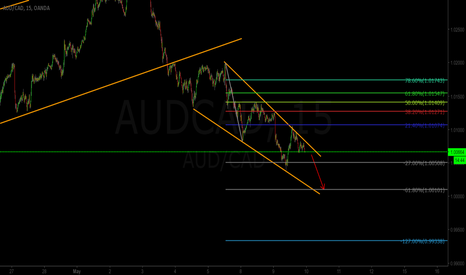 AUDCAD: AUDCAD short update