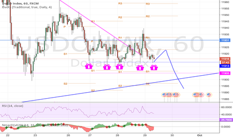 USDOLLAR: well well it s just long very long before it happens to go down