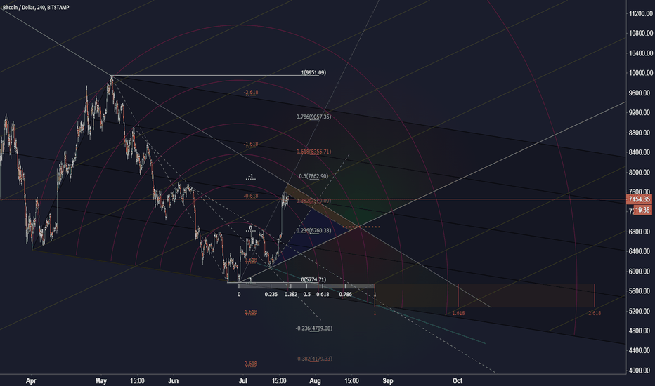 BTCUSD: Bitcoin retracement 4h