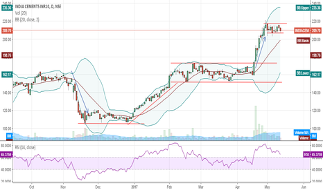 INDIACEM: INDIA CEMENT..BUY???