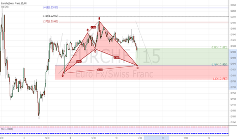EURCHF: Potential BUllish CYpher