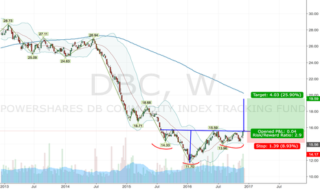 DBC: Inverse head and shoulders in commodities