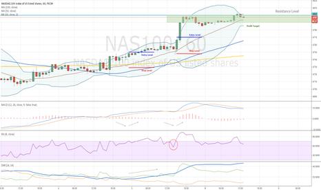 NAS100: NASDAQ and Long Trades
