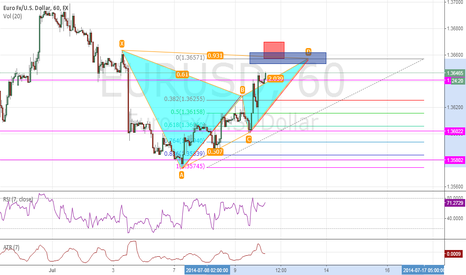 EURUSD: Wait and watch this for complete