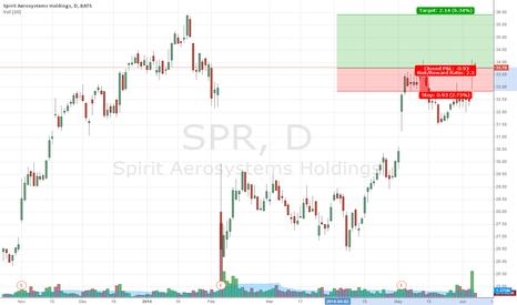 SPR: High volume , island Gap