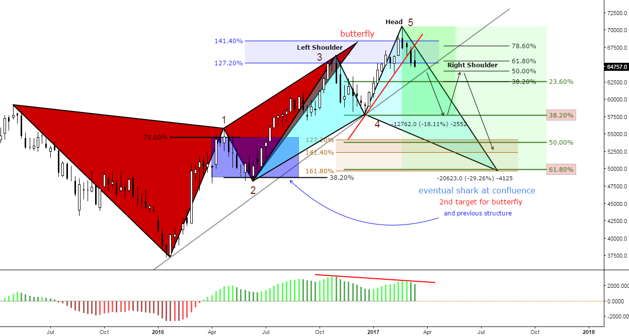 (W) Butterfly/Divergence/H&S/Structure/Shark/Confluence
