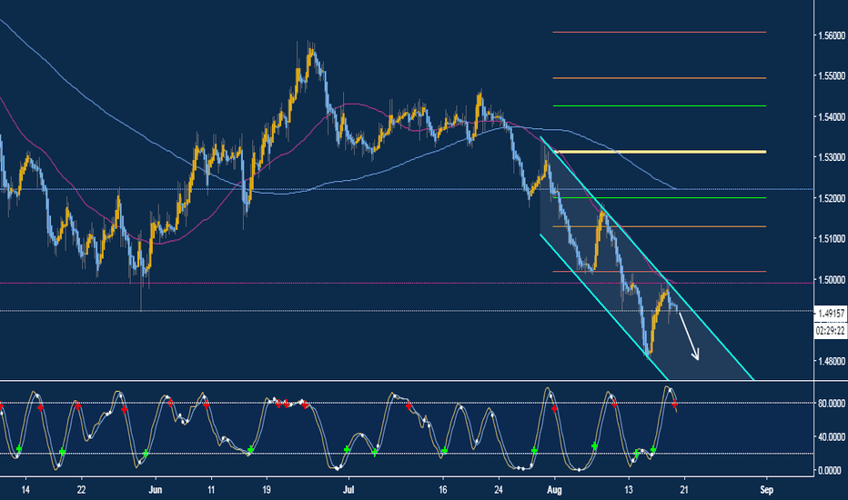 EURCAD: Sell Opportunity