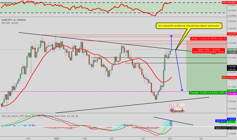 EURJPY: EUR/JPY [1DC] Waiting to short!