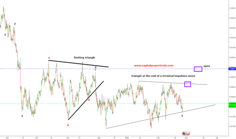 EURGBP: Triangle at the end of a terminal impulsive move
