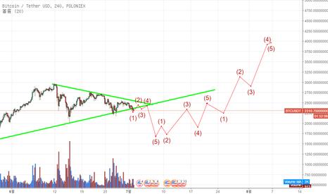 BTCUSDT: BTC/USDT market's critical situation