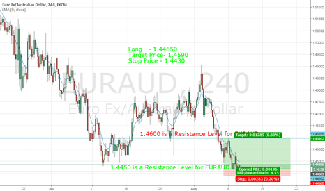 EURAUD: EURAUD Long Ideaa