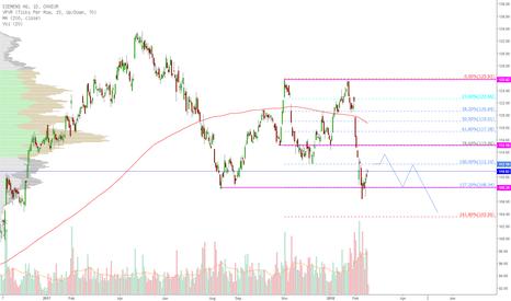 SIE: Siemens weiterhin unter der Abrisskante @112 Eur