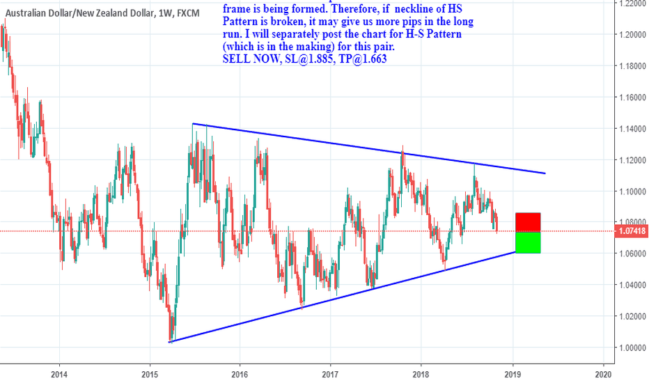 AUDNZD: Price action trading inside a triangle