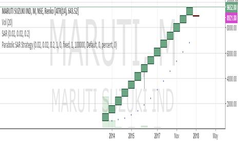 MARUTI: SELL MARUTI SL 10000 TARGET 8000/7000/6000/5000/4000/3000/2000