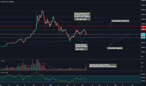 BTCUSD: Resistance becomes support