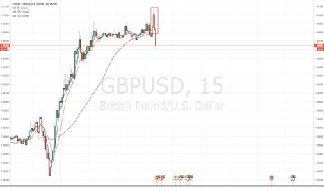 GBPUSD: Bearish engulfing at GBPUSD