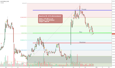 BANKINDIA: Bank of India : Fibonacci 50 % Support