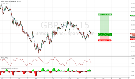 GBPJPY: Possible recovery