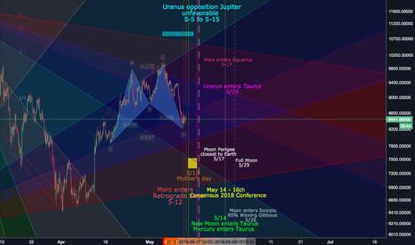 BTCUSD: BTC's next move - Bullish cypher