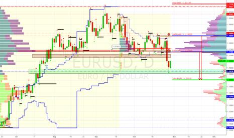 EURUSD: EUR/USD | Sell Limit - 1.17300, 1.18600 (Target 1.15050)