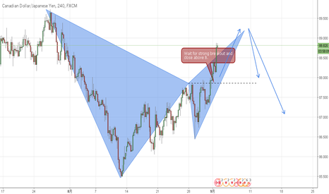 CADJPY: (CADJPY) 4H SHORT, BAT