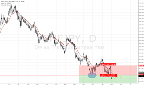CHFJPY: Correction done!