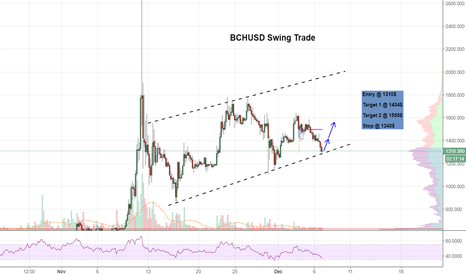 BCHUSD: $BCH Channel Continuation