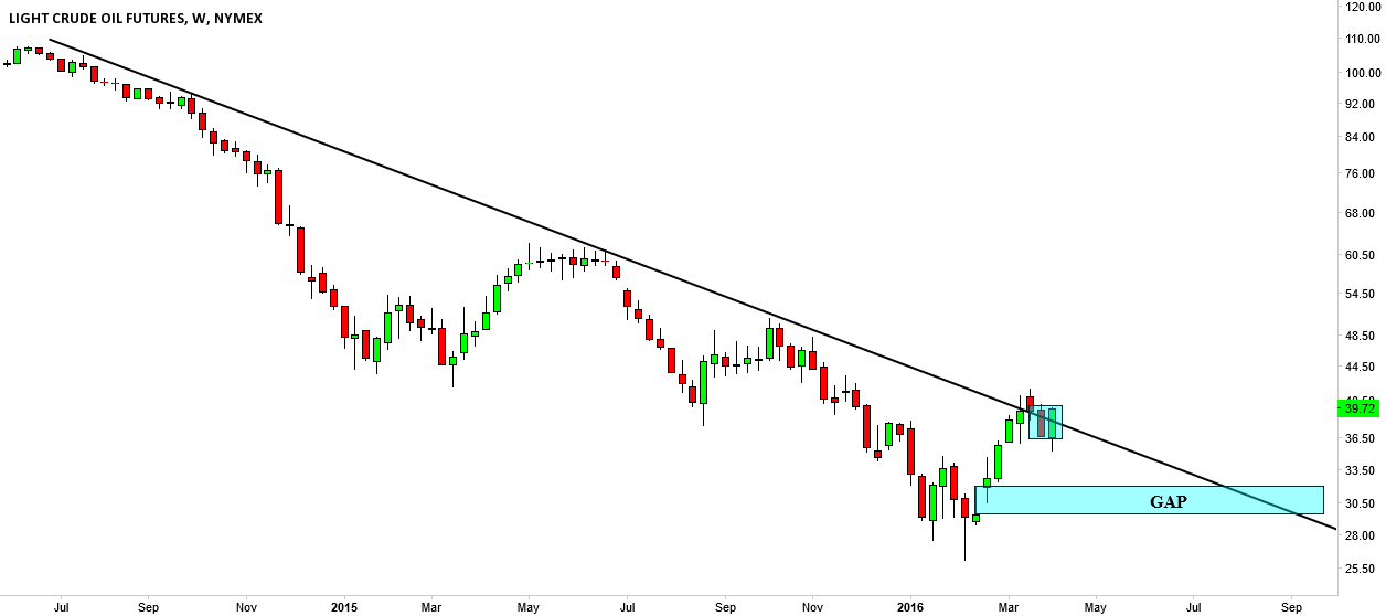 CL1!, Downtrend line broken