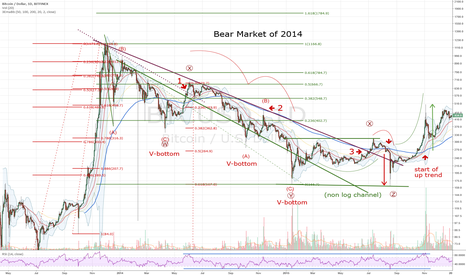 BTCUSD: Some Long Forgotten Waves on Bitcoin