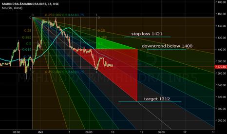 M_M: MA(50,close)-1383. Downtrend below 1400. Support 1312.
