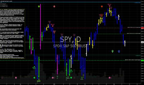 SPY: SPY S&P 500 etf shows low supply today...