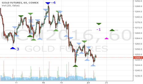 GCM2016: Gold weekly low tuesday