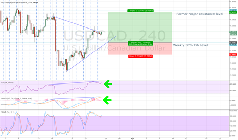 USDCAD: USDCAD 4H RSI & MACD Bullish Divergences Buy Limit Order