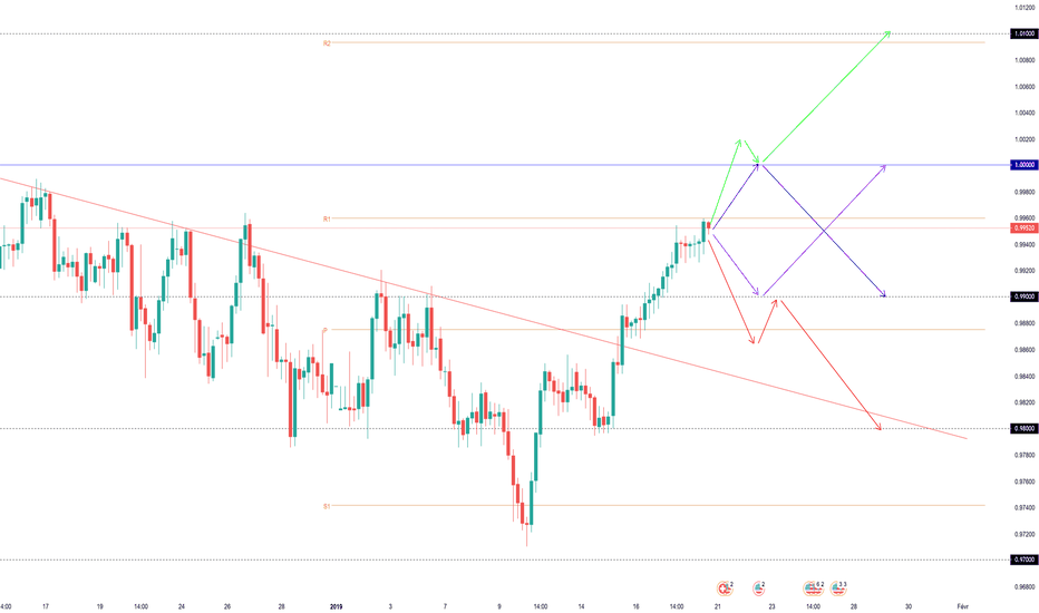 USDCHF: Projections Swing USDCHF (semaine dernière +160 pips)