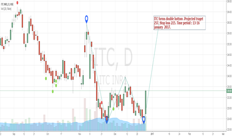 ITC: ITC double bottom - go long target 257 stop loss 215